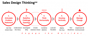 Sales Design Thinking